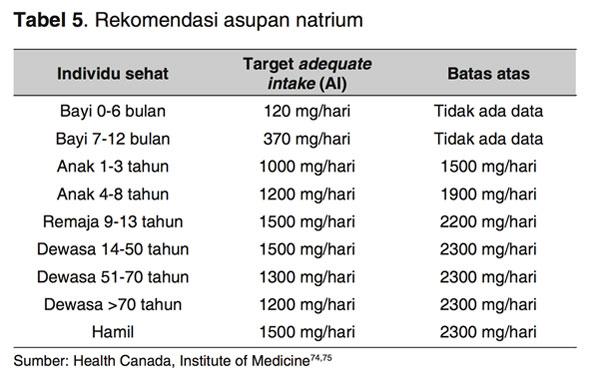 Rekomendasi Asupan Garam Natrium untuk MPASI