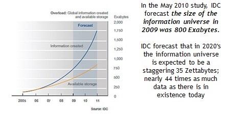 Quantity of Data