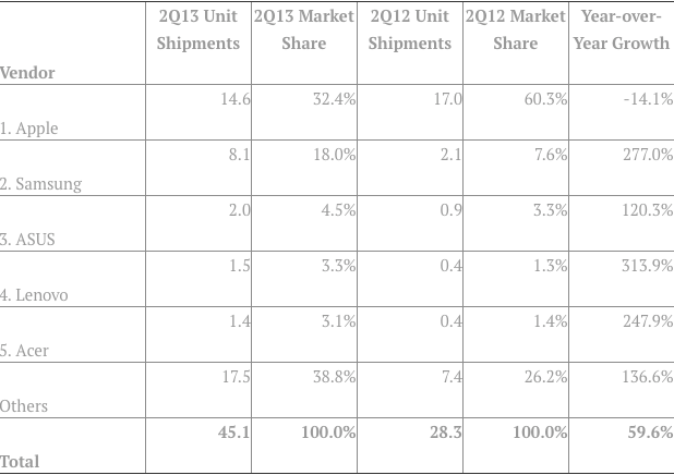 Since so many days we were listening about Apple's down market share, today IDC reported that Apple is no longer dominating tablet player