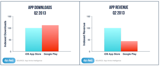 Google Play ahead of AppStore in downloads but still Apple leads in