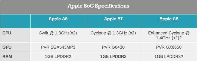 apple a8 benchmark