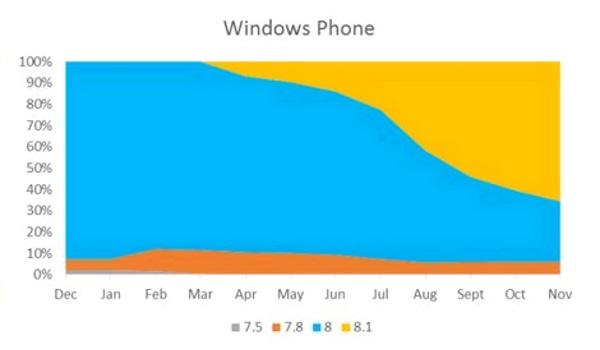 Tendencias do Windows Phone (1)
