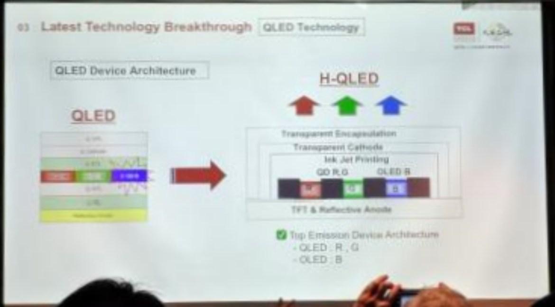 Pengembangan Teknologi QD-QLED Hybrid TCL