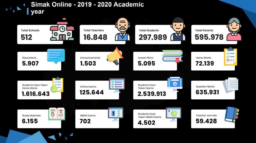 SIMAK Online 2019-2020