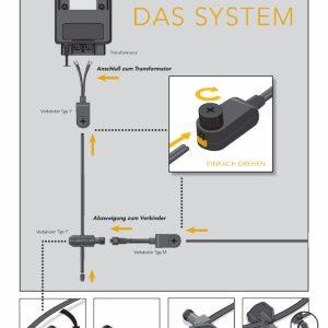 Lightpro-Kabelsystem