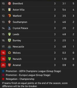 FOOTBALL FANS!! The 3 Clubs To Be Relegated From The EPL This Season Are……..? 1