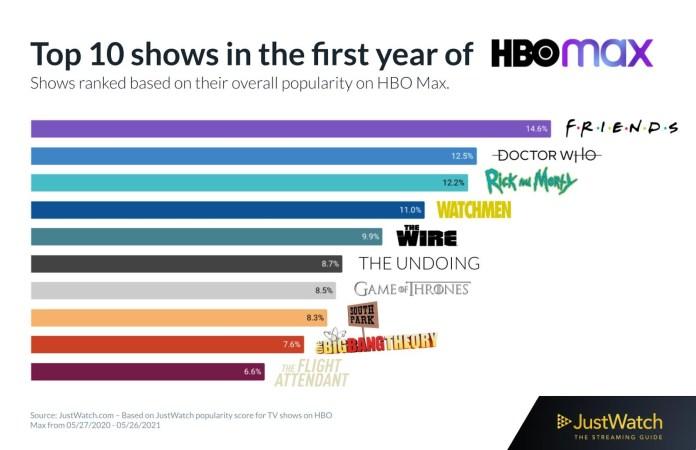 Top 10 filmes mais assistidos no primeiro ano de HBO Max em análise por JustWatch