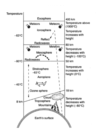 structure of the atmosphere - Atmosphere and its Structure: