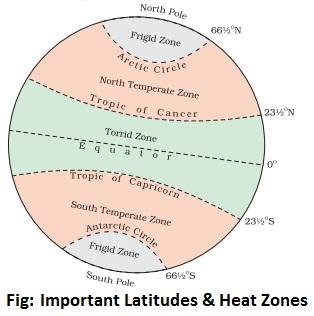 important latitudes and heat zone - Latitude and Longitude