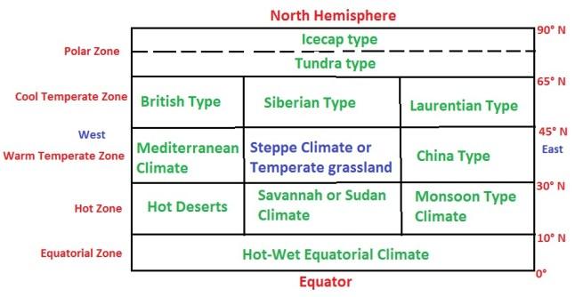 world climates - Climates of the World