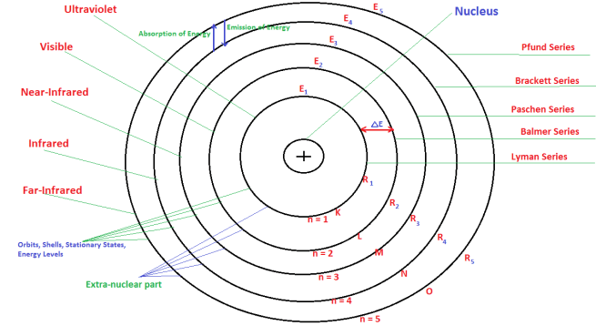 bohrs model of atom 1024x559 - Bohr Theory of Atomic Structure