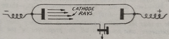 cathode rays - Discovery of Electron Proton Neutron