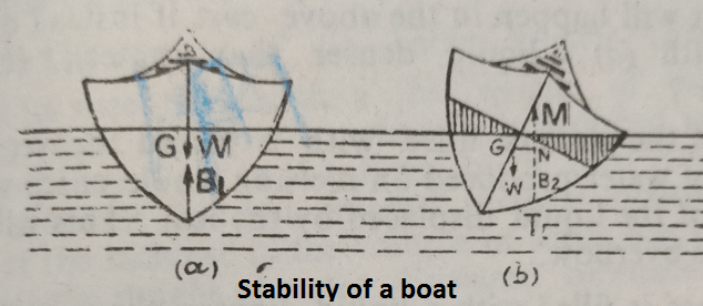 stability of a boat - Flotation of Bodies