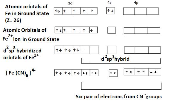 hexacyanoferrate formation - Bonding in Coordination Compounds