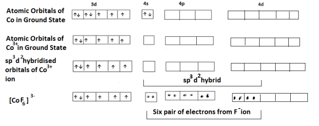 hexafluorocobaltate - Bonding in Coordination Compounds