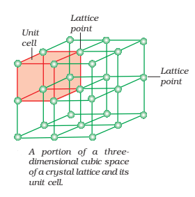 space lattice - What is Crystal Lattice and Unit Cell?