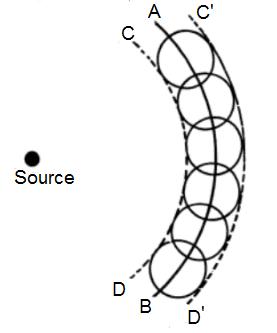 Huygens Principle Diagram - Huygens Principle