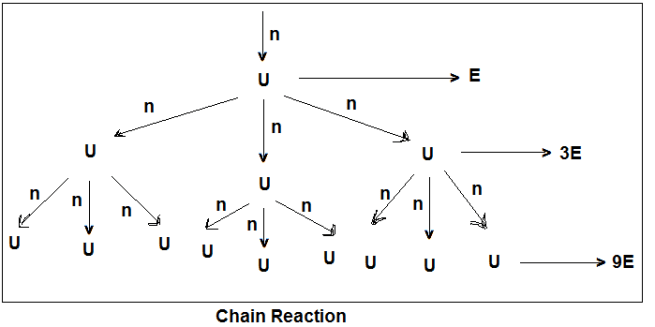 chain reaction diagram - Nuclear Fission and Nuclear Fusion