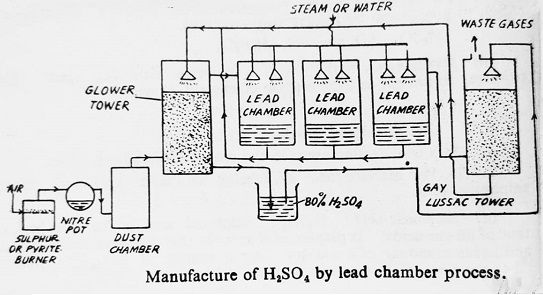manufacture of sulfuric acid by lead chamber process - Manufacture of Sulfuric Acid