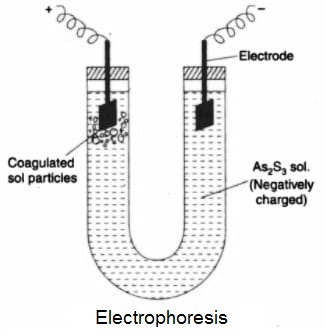Cataphoresis or ELECTROPHORESIS - Electrical Properties of Colloidal Sols
