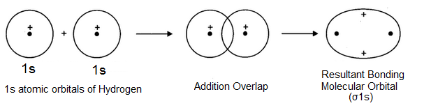 Combination of Atomic Orbitals by Addition - What is Bonding and Anti-Bonding Molecular Orbitals?