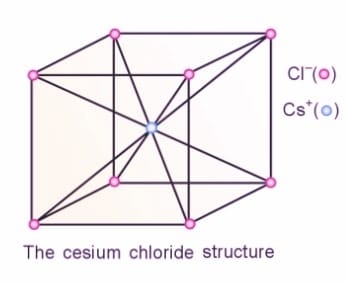 cesium chloride structure - Structures of Simple Ionic Compounds