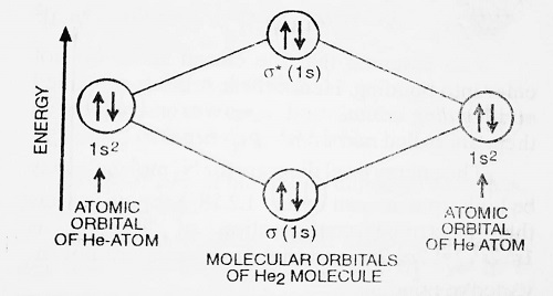 energy level diagram for helium molecule - Bonding in Some Diatomic Molecules (Applications of Molecular Orbital Theory)