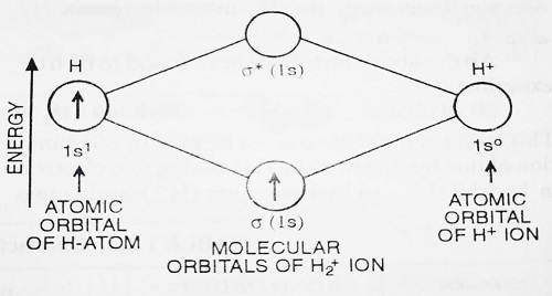 energy level diagram for hydrogen positive ion - Bonding in Some Diatomic Molecules (Applications of Molecular Orbital Theory)