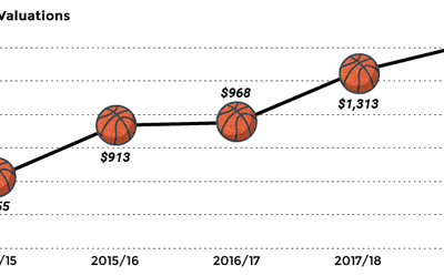 The Data Behind Surging NBA Team Valuations