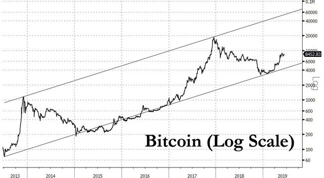 """Bitcoin Soars Above $9K, And This Time Is Different: """"It's Mostly Institutions Now"""""""