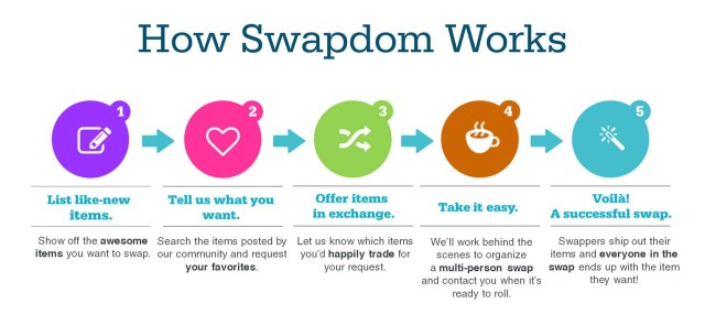 infographic how Swapdom works (horizontal)