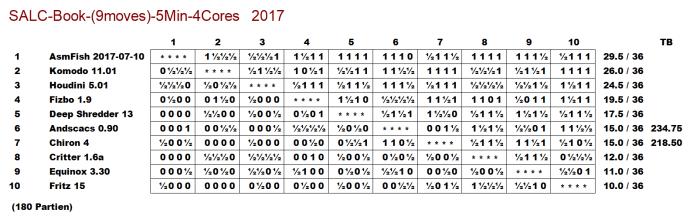 Das Resultat des kleinen SALC-Engine-Turnieres mit 180 Partien zeigt die übliche Hierarchie der aktuellen Programm-Szene (Klick auf die Tabelle für Vergrösserung)