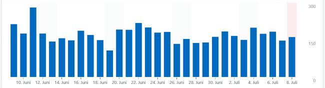 Statistik Tägliche Klicks - Glarean Magazin - Juli 2021 - Quelle: WordPress