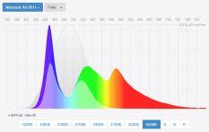 best-blue-light-screen-filters-spectral-power-distribution-macbook-air