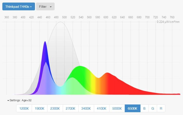 best-blue-light-screen-filters-spectral-power-distribution-thinkpad