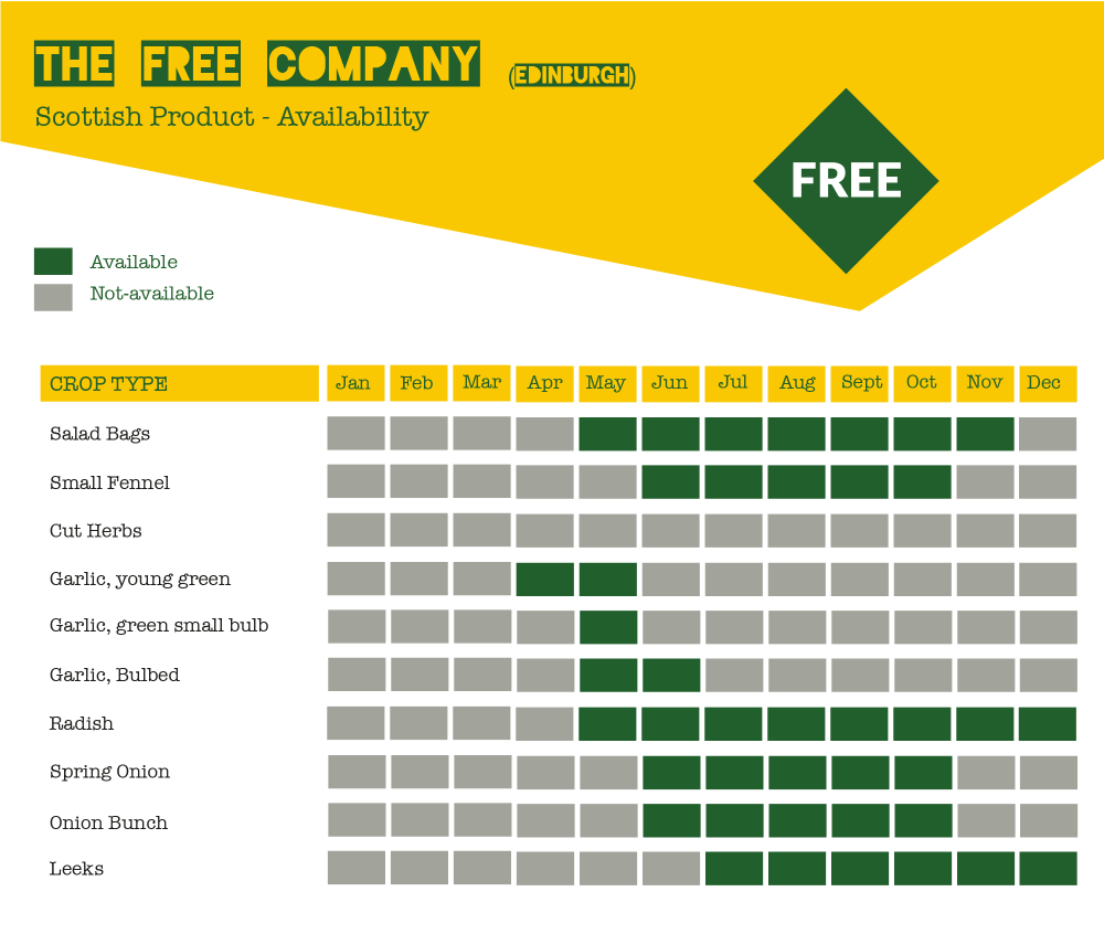 The Free Company Seasonal Veg chart in Locavore Green and yellow