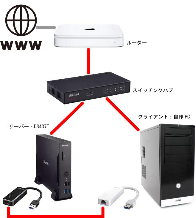 LAN layout