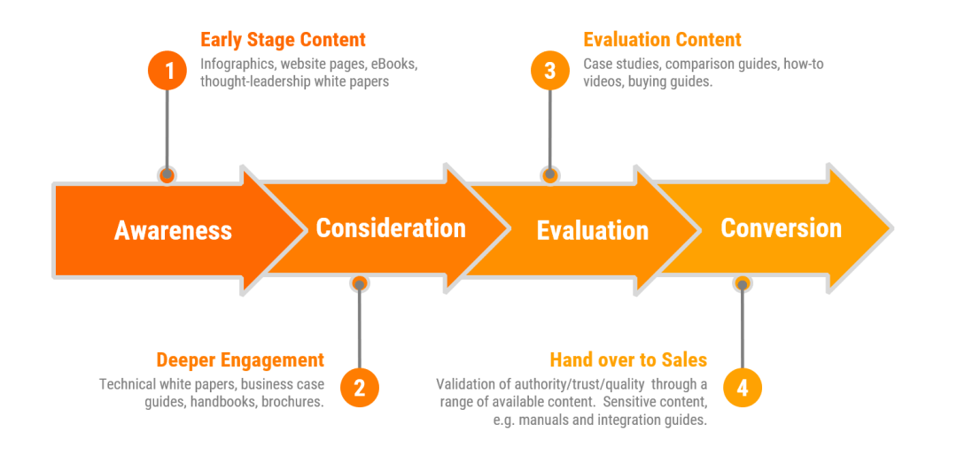 Content Mapping in a Marketing Strategy
