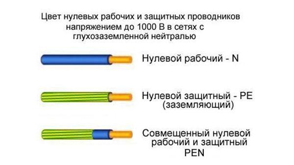 Elektromos kábelek jelölése