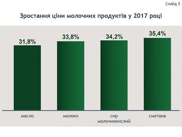 Якою насправді є інфляція в Україні