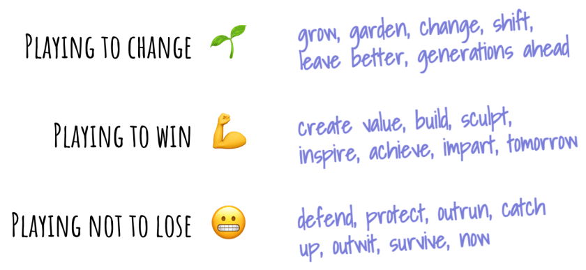 playing to change = grow, garden, change, shift, leave better, generations ahead playing to win = create value, build, sculpt, inspire, achieve, impart, tomorrow playing not to lose = defend, protect, outrun, catch up, outwit, survive, now