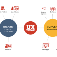 UX Design: a real thing or just a pretentious buzzword?
