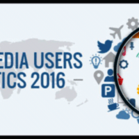 2016 Social Media Users Statistics [Infographic]