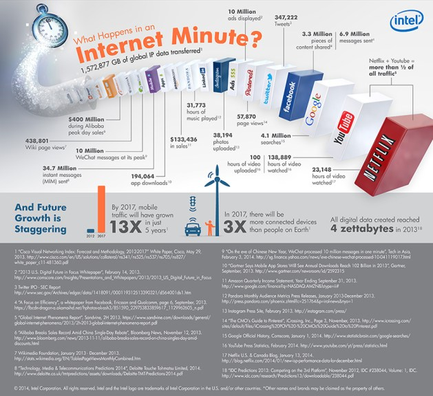 INTEL_what happens in an internet minute embedded-infographic-600-logo