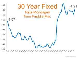 Mortgage Interest Rates Went Up Again… Should I Wait to Buy?