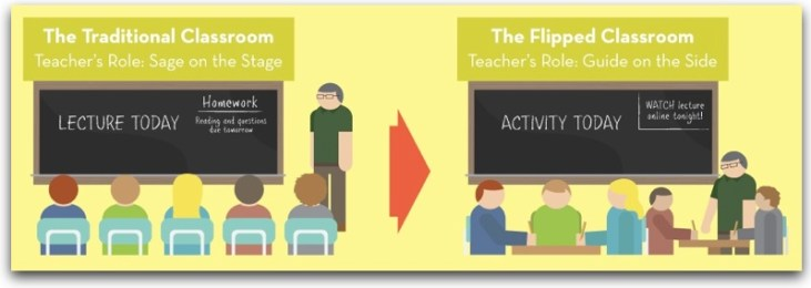 "graphic comparing traditional ""Sage on the Stage"" education to a flipped classroom where the instructor becomes the ""guide on the side"" to student activity"