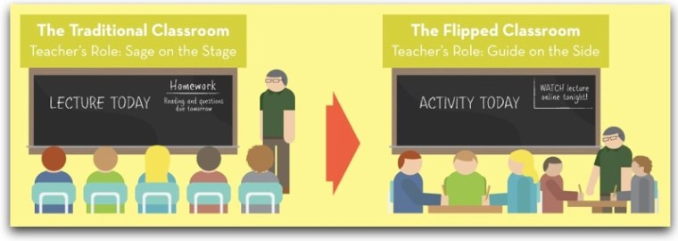 """graphic comparing traditional """"Sage on the Stage"""" education to a flipped classroom where the instructor becomes the """"guide on the side"""" to student activity"""