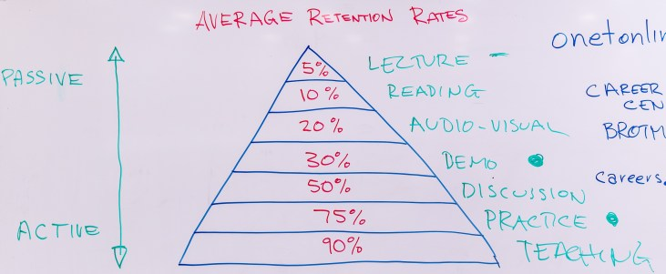 Chart of Retention Rates: 5% for Lecture, 10% for Reading, 20% for Audio-Visual, 30% for Demonstration, 50% for Discussion, 75% for Practice, 90% for Teaching