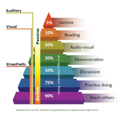 """a """"learning pyramid"""" showing the retention rates of different instructional modalities: from a low of only 5% retention for lecture mode, to a high of 90% retention rate for teaching material"""