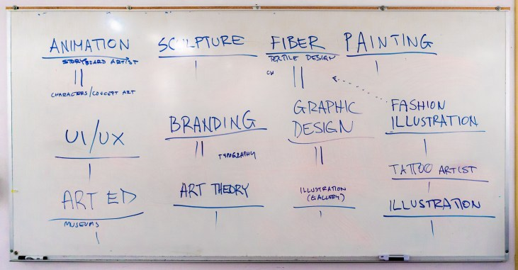 a white board with various art media and careers listed and a tally count underneath each